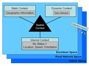 Cognitive geography - Image: Spatial Contextual Awareness Fig 2
