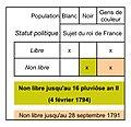 Statut politique au 16 pluviôse an II.jpg