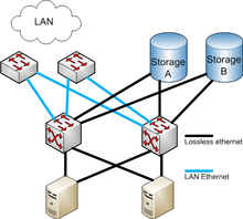 Fibre Channel Over Ethernet Wikipedia