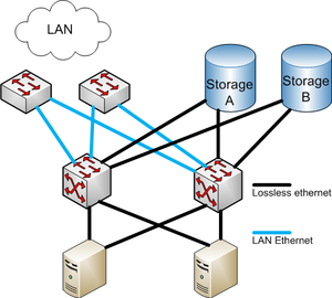 Fibre Channel over Ethernet - Combined storage and local area network