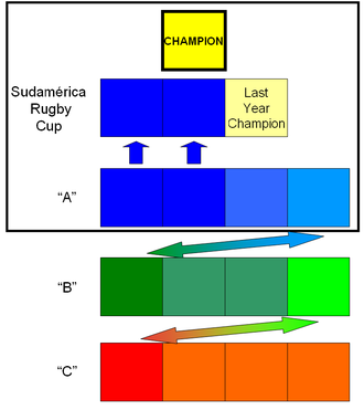 South American Rugby Championship - Structure of the South American rugby union competition from 2014 to 2017, in four levels with 13 countries.