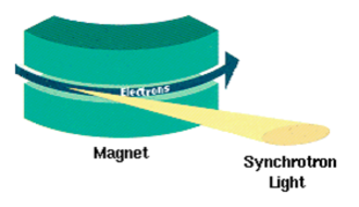 Synchrotron radiation - Synchrotron radiation from a bending magnet