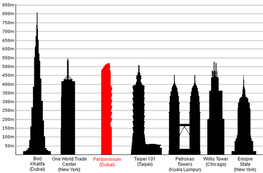 Tallest Buildings new.PNG
