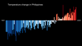 Temperature Bar Chart Asia-Philippines--1901-2020--2021-07-13.png