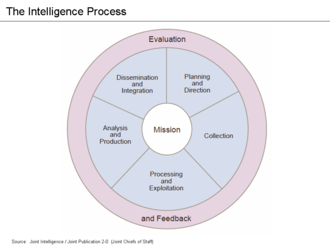 Intelligence analysis - Analysis is part of the Intelligence Process or Cycle
