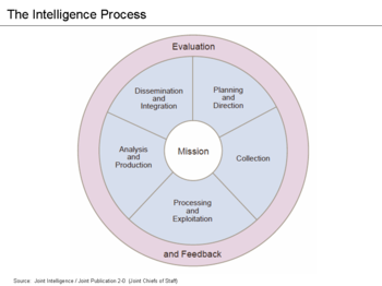 Image result for counterintelligence pattern recognition analysis