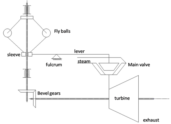steam turbine governing