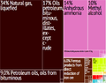 Trinidad and Tobago Export Treemap.png