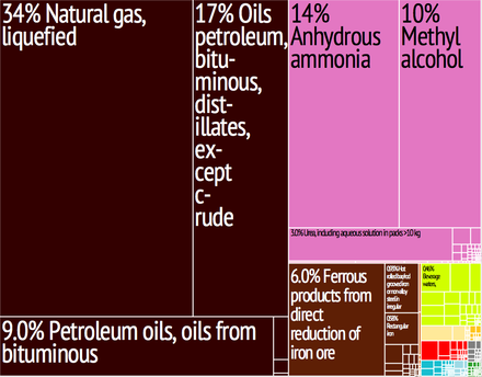 A proportional representation of Trinidad and Tobago's exports Trinidad and Tobago Export Treemap.png