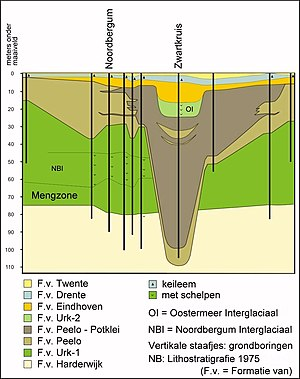Tunnel valley - A figure in Dutch showing the cross-section of a tunnel valley which has been refilled after erosion into bedrock.