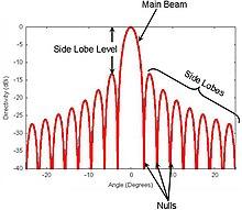 Radiation pattern - Wikipedia