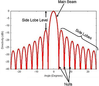 Side lobe - A typical antenna radiation pattern in cartesian coordinate system representation showing side lobes.