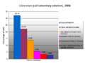 Ukrainian parliamentary election, 2006 chart.png