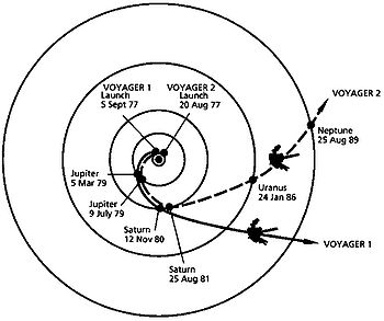 The trajectories that enabled Voyager spacecra...
