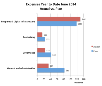 Wiki Ed expenses 2014-06 YTD.png