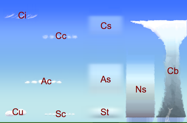 Cloud classification by altitude of occurrence Wolkenstockwerke.png