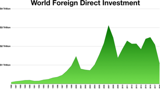Foreign direct investment Foreign ownership of a controlling stake of a business