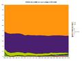 Wpvg chart quality percentage.png
