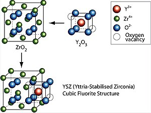 Yttria stabilized zirconia wikipedia yttria stabilized zirconia ccuart Gallery