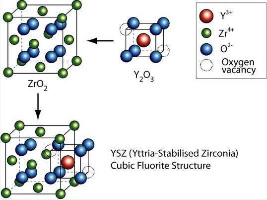 Yttria-stabilized zirconia (YSZ) diagram