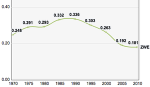 Zimbabwe, Trends in the Human Development Index 1970-2010