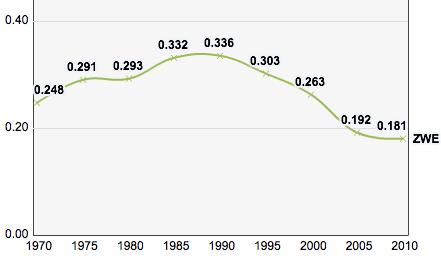 Zimbabwe, Trends in the Human Development Index 1970-2010