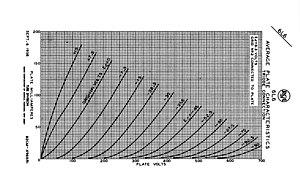 6L6 - Image: 6L6 triode anode characteristics