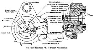 Glossary of British ordnance terms - Breech mechanism of BL 9.2 inch howitzer Mk II, showing position of obturating pad at far right