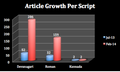 Article Growth Per Script on GOM.png