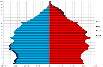 Australian population by age and sex (demographic pyramid) as of 1 July 2013 Australia Sex by Age 20130701.png