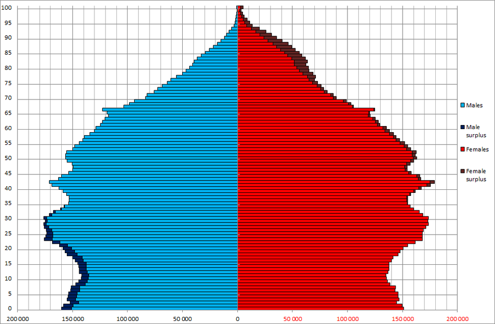 Australia Sex by Age 20130701