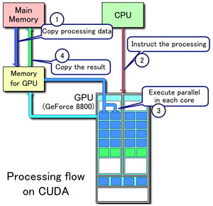 English: CUDA processing flow