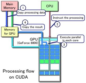 CUDA - Image: CUDA processing flow (En)