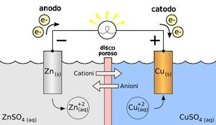 elettrochimica pila