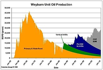 Enhanced oil recovery - Weyburn-Midale Oil production over time, both before and after EOR was introduced to the field.