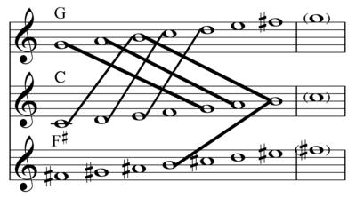 Common Tone Scale Wikipedia