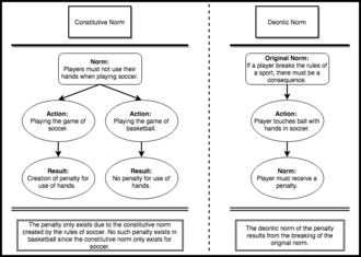 Norm (philosophy) - A flowchart with examples of constitutive and deontic norms.