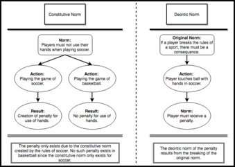 A flowchart with examples of constitutive and deontic norms. Constitutive Norms vs. Deontic Norms.png