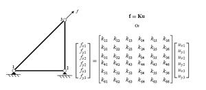 Direct stiffness method - Image: DSM Image 4