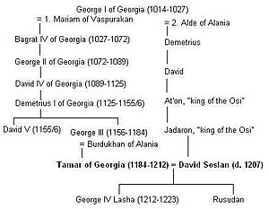 David Soslan - Image: David Soslan geneaology