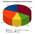 Distribucion poblacion por provincias CLM 2010.PNG