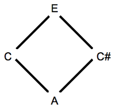Alternate or dual thirds in a triad depicted as a diamond