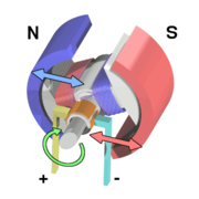 The electric motor exploits an important effect of electromagnetism: a current through a magnetic field experiences a force at right angles to both the field and current