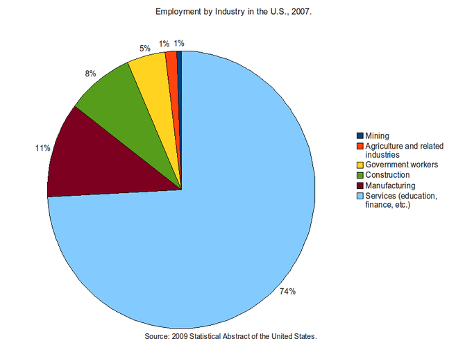 English: This is a pie chart of employment typ...