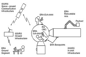 European Robotic Arm - Control and data interfaces of ERA