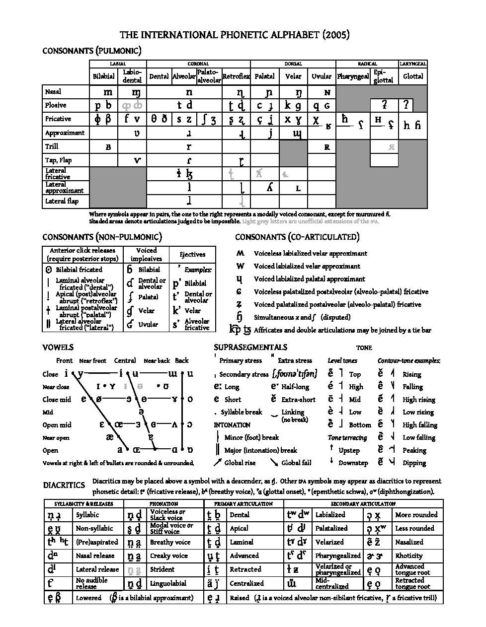 File:Extended IPA chart 2005 pdf - Wikimedia Commons