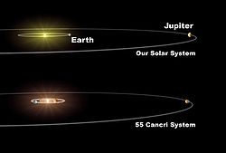 Our solar system compared with the planetary system of 55 Cancri