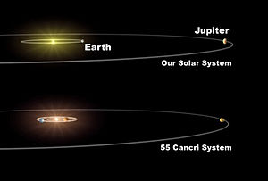 55 Cancri - The Solar system compared with the planetary system of 55 Cancri. (Note: this depiction was made before planets e and f were discovered.)