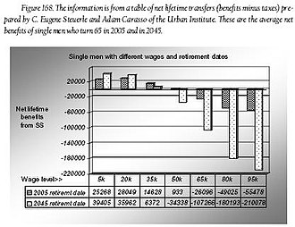 Social Security (United States) - Single men with different wages and retirement dates