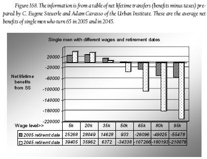 Fig. 168 - Single men with different wages and retirement dates